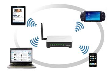 Ustawienia routerów